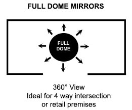 Full Dome Mirror Viewing Angles
