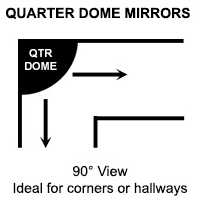 Quarter Dome Viewing Distance